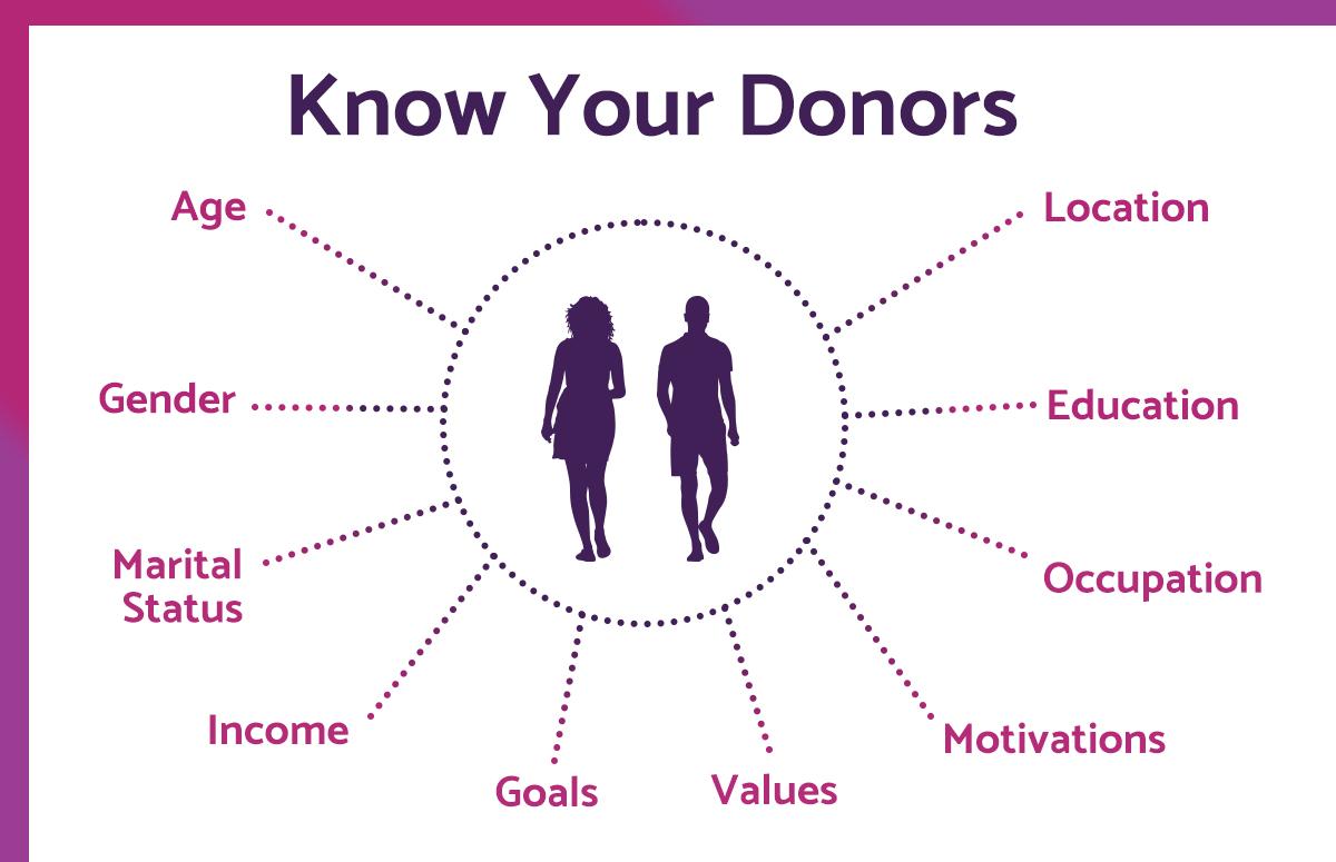 donor-personas