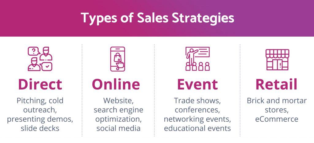 types-of-sales-strategies