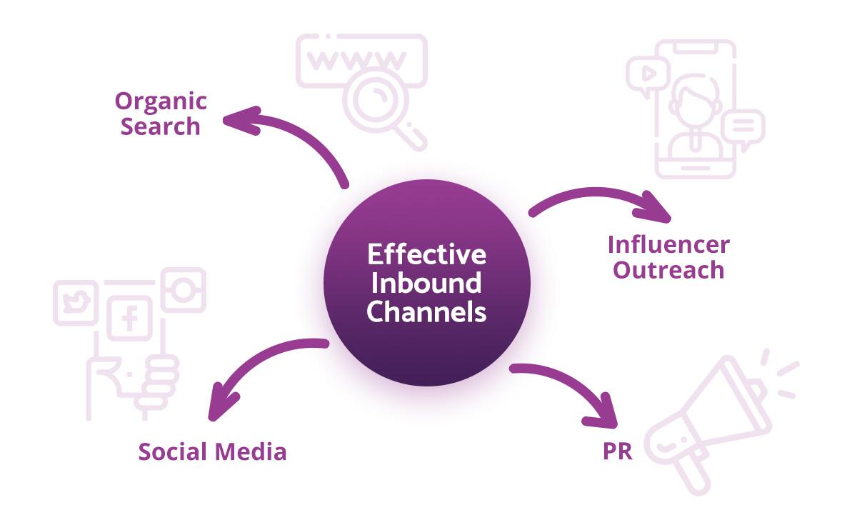 inbound-sales-channels