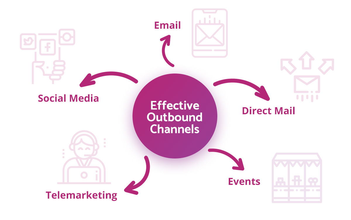Effective-Outbound-Channels