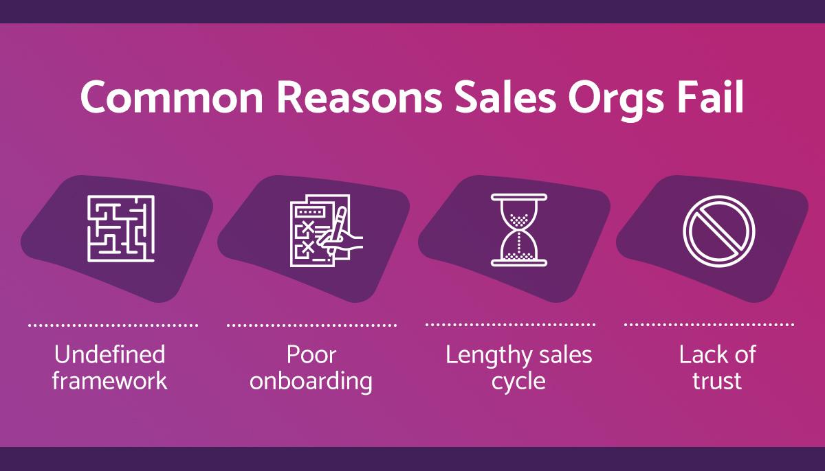 reasons-sales-organizations-fail