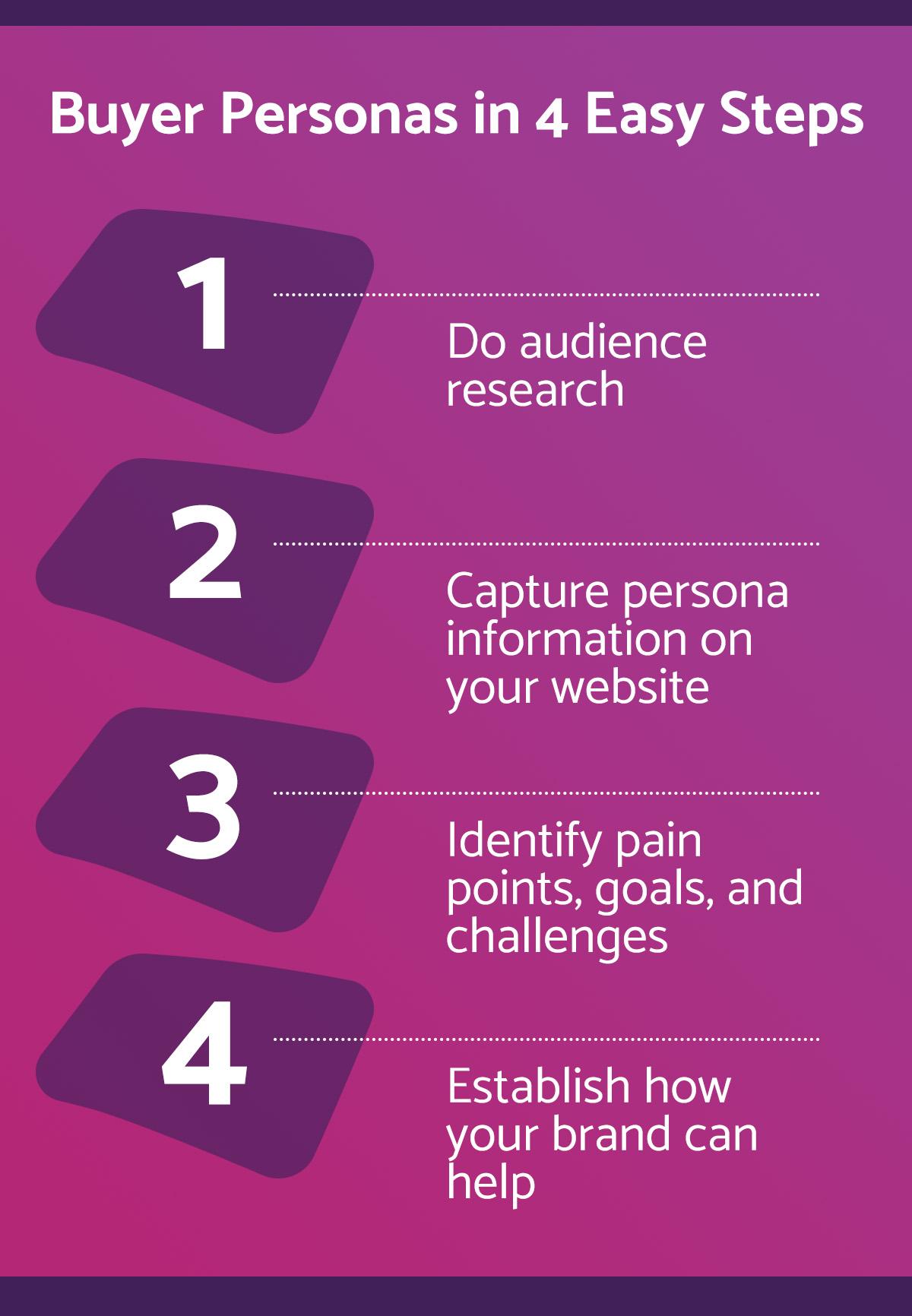 4-steps-create-buyer-personas
