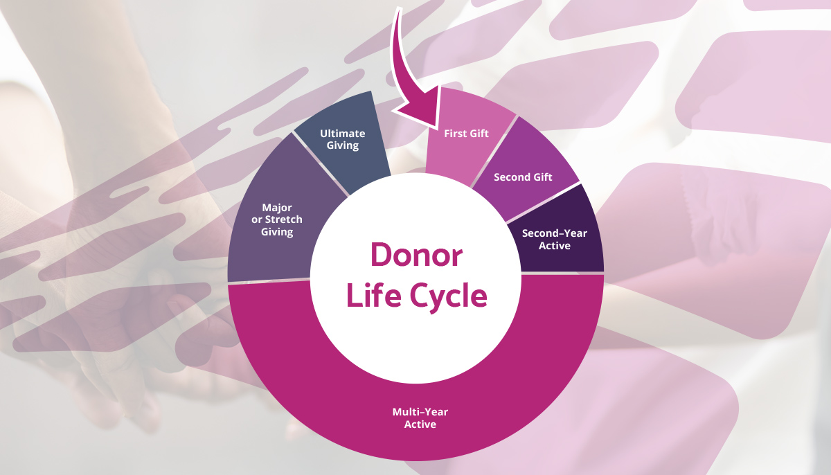 Donor-Life-Cycle