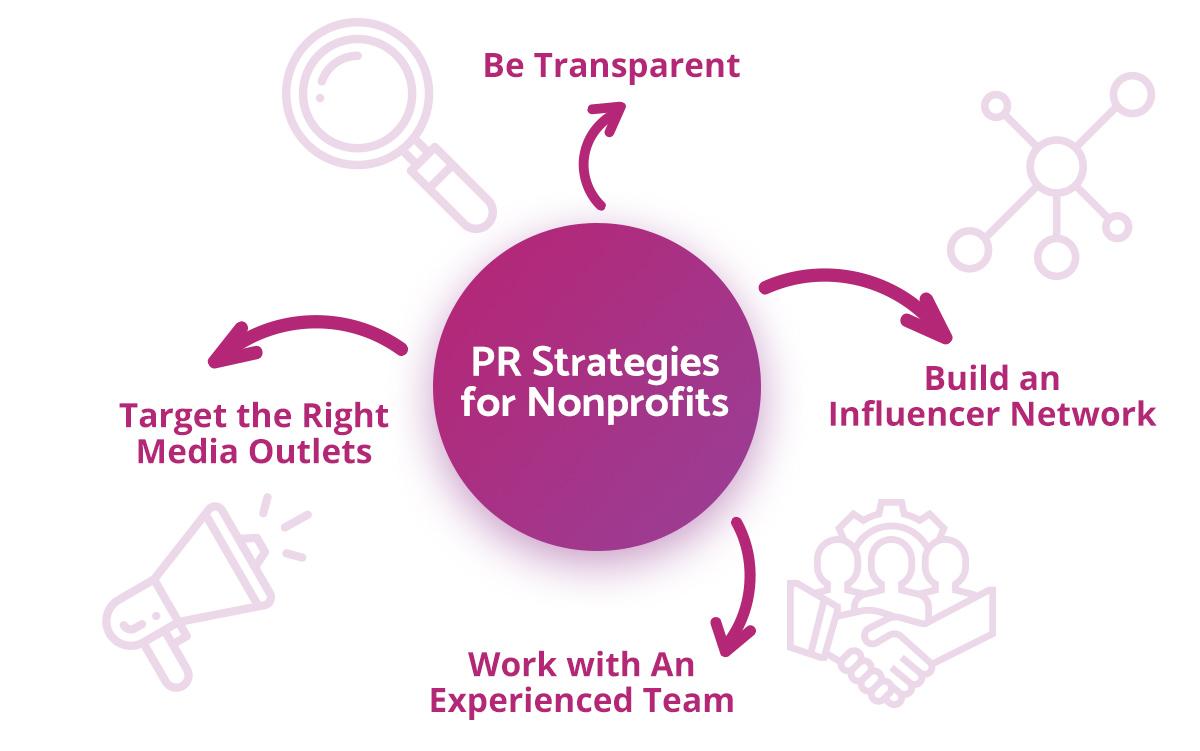 PR-Strategies-Non-Profits